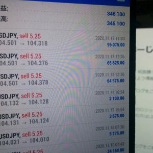【FXで勝つ方法】いかに待てれるかが重要!!※ドル円動き出すか??大相場への突入