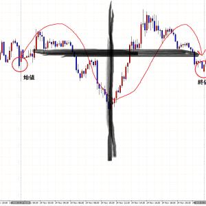 ※本日ドル円注目ポイント!急騰で安値割りやすくなったか・・・??