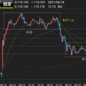 【FX初心者のための相場分析】ドル円、元の木阿弥?? 一気に下落に繋がるのなら大チャンスだぞ!