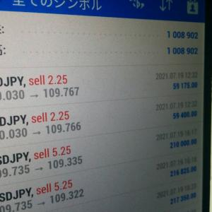 【FX】今週も爆勝ち。ドル円は負ける要素ゼロwwwww ※ドル円相場分析※