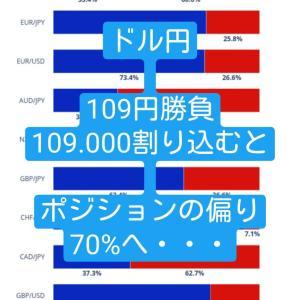 【FX】ドル円は戻り売りで下値109.000の反応を見る