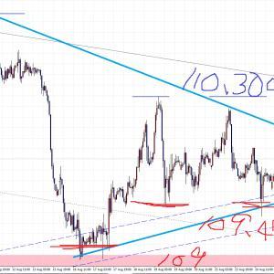 【USD/JPY】ドル円意識されるラインでの反応! 8月ラストの行方は・・・