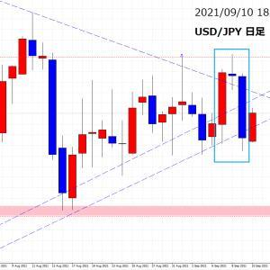 【USD/JPY相場分析】戻り売り狙い??上値の重たさを見て・・・
