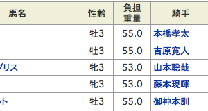 悶絶クビ差4着負け→11人気ミリミリ(ええ加減にせえw)