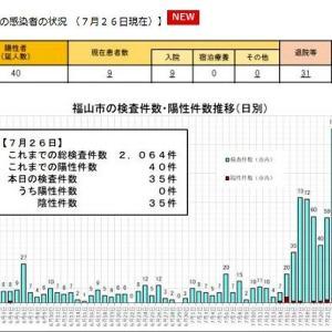 福山市の発表では、7/26(日)現在でコロナ感染確認者は40名のようであります…