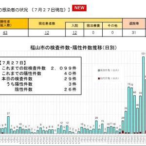 う~ん、今日もまた福山市で感染者3名の確認…これで、43例目となりますネ…