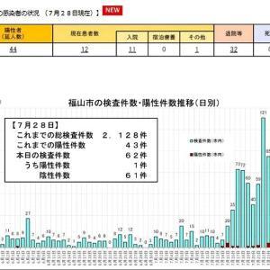 本日も福山市でコロナ感染者が1名確認されましたようです…
