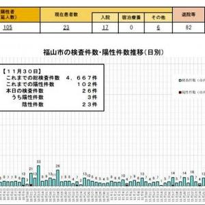 んっ、また、福山市内で3名の感染者が発生?…(2)