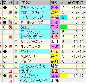 第24回秋華賞&第67回府中牝馬S回顧の巻