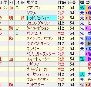第51回函館2歳ステークス予想の巻