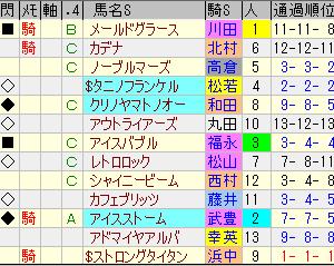 第55回小倉記念回顧の巻