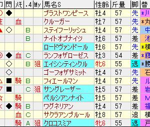 第55回札幌記念予想の巻