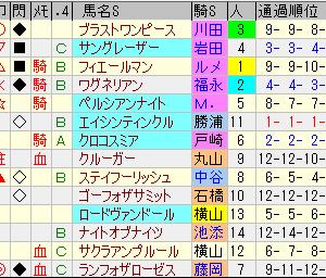 第54回北九州記念&第55回札幌記念回顧の巻