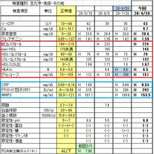2科受診日20/09/28