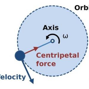 An axis of self and its centrifuge force自己の軸その遠心力