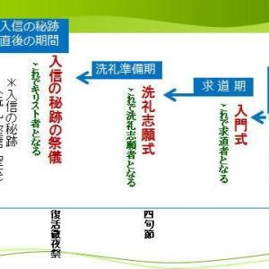 入門講座で何を学ぶのか(2)ー入信式の流れ