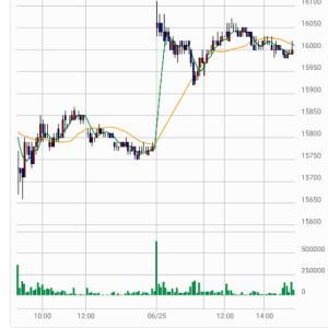 今日の投資(株・FX)金