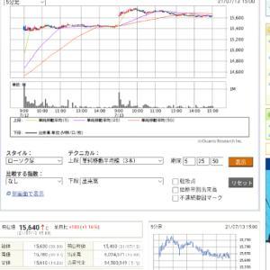 今日の投資(株・FX)火