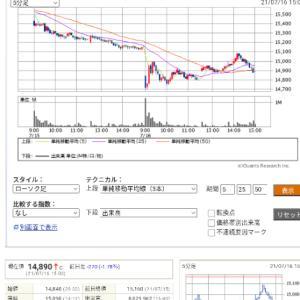 今日の投資(株・FX)土