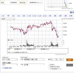 今日の投資(株・FX)日