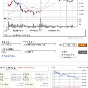 今日の投資(株・FX)月
