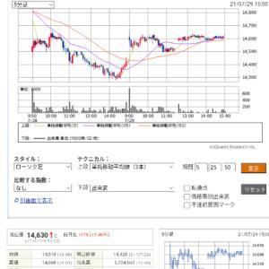 今日の投資(株・FX)木