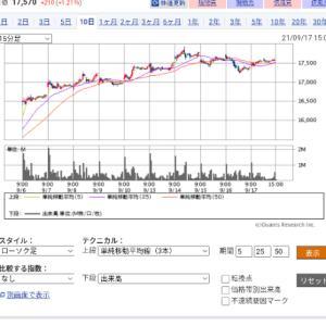 今日の投資(株・FX・バイナリー)土