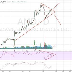 AMD, 株のテクニカル分析