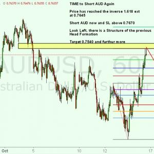 AUD/USD テクニカル分析