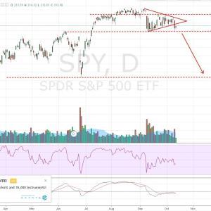 SPY, 株のテクニカル分析