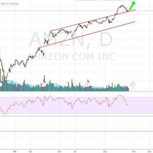 AMZN, 株のテクニカル分析