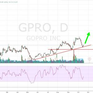 GOPRO,  株のテクニカル分析