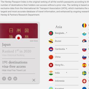 3年連続世界1位!日本のパスポートはもはや敵なし、最強です