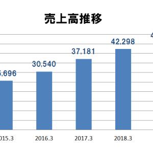 【7575】日本ライフライン企業研究|業績売上推移・ビジネスモデル