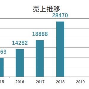 【3660】アイスタイル企業研究|業績売上推移・ビジネスモデル