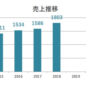 【3976】シャノン企業研究|業績売上推移・ビジネスモデル