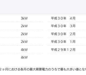 電気料金について考える①東京電力スマートライフプランからの乗り換えはありなのか。