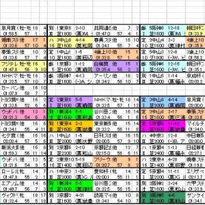2019 富士ステークス 登録馬