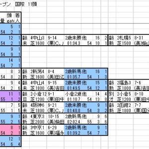 2019 東京スポーツ杯2歳S 登録馬