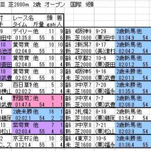 2019 京都2歳S 登録馬