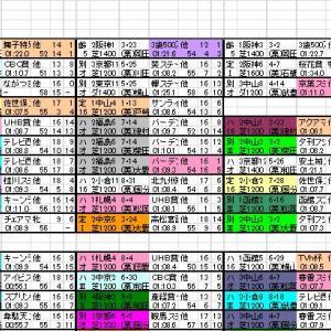 2019 京阪杯 登録馬