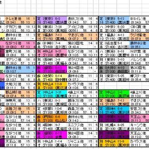 2019 カペラS 出馬表と分類表