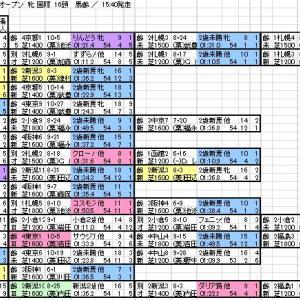 2019 阪神ジュベナイルフィリーズ 出馬表と分類表