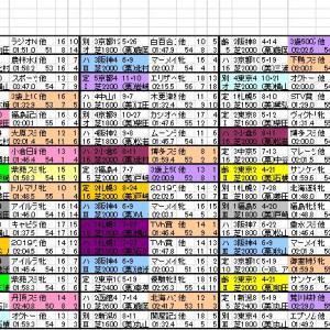 2020 愛知杯 出馬表と分類表