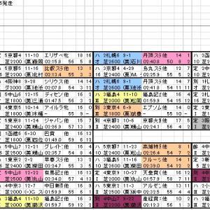 2020 日経賞 出馬表と分類表