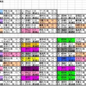 2020 マーチS 出馬表と分類表
