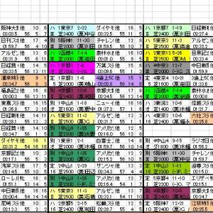 2020 目黒記念 出馬表と分類表