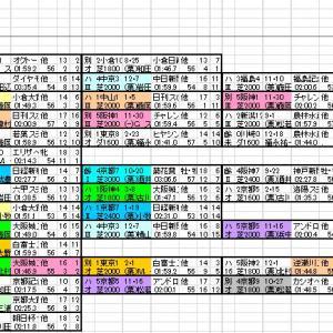 2020 鳴尾記念 出馬表と分類表