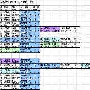 2020  函館2歳S 登録馬