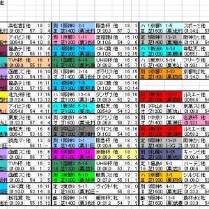 2020 キーンランドC 出馬表と分類表